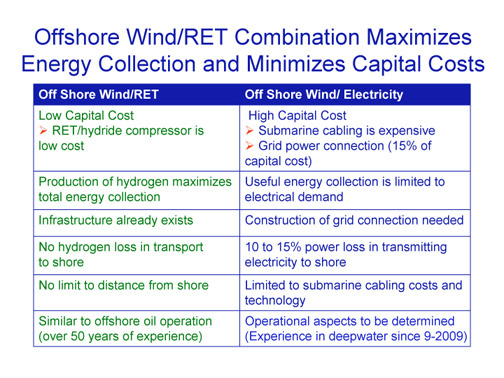 Offshore-Wind-Slide