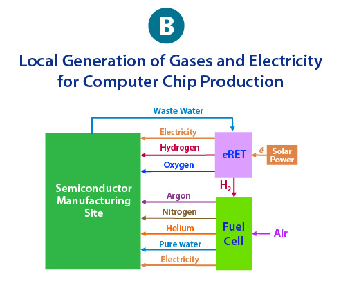 Semiconductor B-01